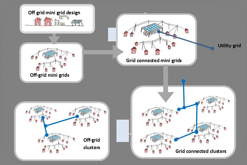 Fortis Unum: clustering mini-grid networks